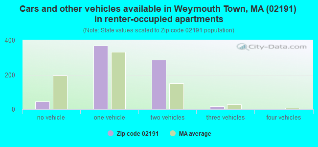 Cars and other vehicles available in Weymouth Town, MA (02191) in renter-occupied apartments