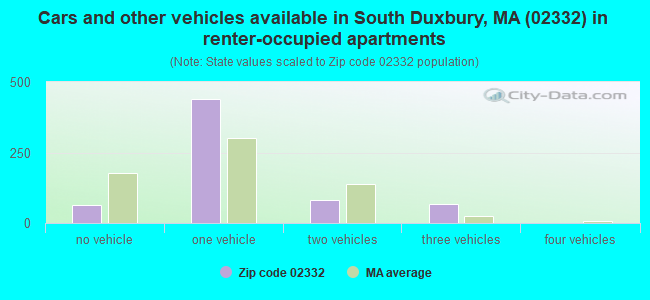 Cars and other vehicles available in South Duxbury, MA (02332) in renter-occupied apartments