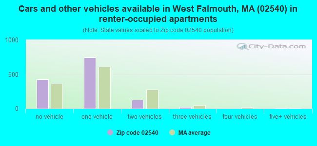 Cars and other vehicles available in West Falmouth, MA (02540) in renter-occupied apartments