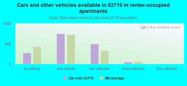 Cars and other vehicles available in 02719 in renter-occupied apartments
