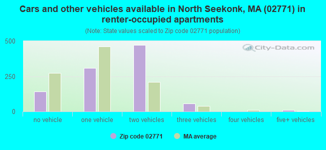 Cars and other vehicles available in North Seekonk, MA (02771) in renter-occupied apartments