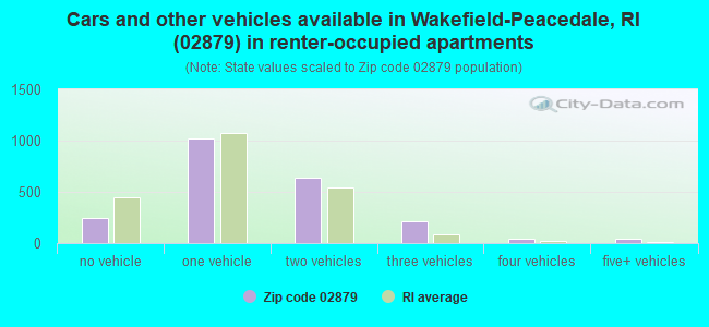 Cars and other vehicles available in Wakefield-Peacedale, RI (02879) in renter-occupied apartments