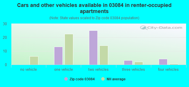 Cars and other vehicles available in 03084 in renter-occupied apartments