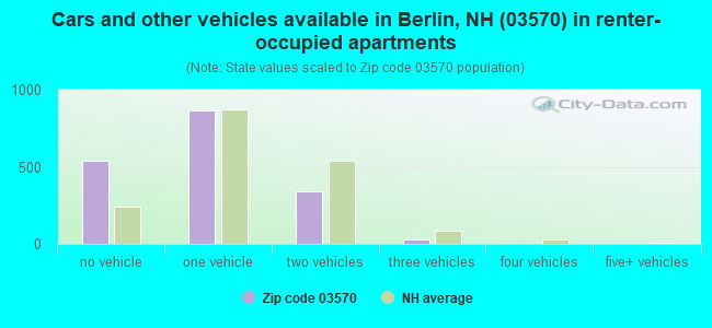 Cars and other vehicles available in Berlin, NH (03570) in renter-occupied apartments