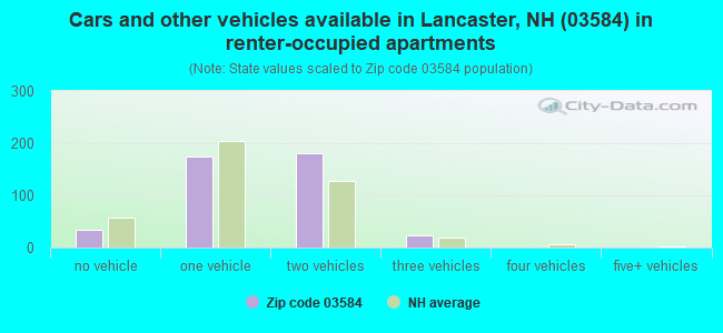 Cars and other vehicles available in Lancaster, NH (03584) in renter-occupied apartments