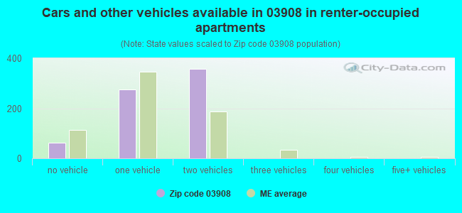 Cars and other vehicles available in 03908 in renter-occupied apartments