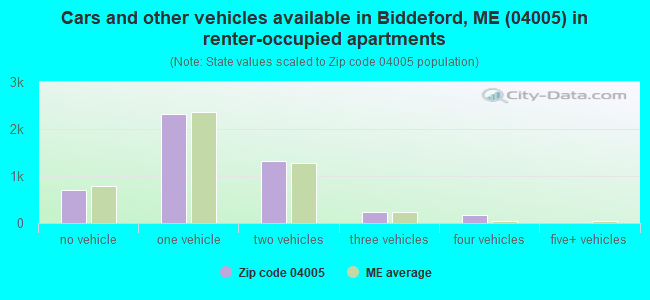 Cars and other vehicles available in Biddeford, ME (04005) in renter-occupied apartments