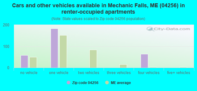 Cars and other vehicles available in Mechanic Falls, ME (04256) in renter-occupied apartments