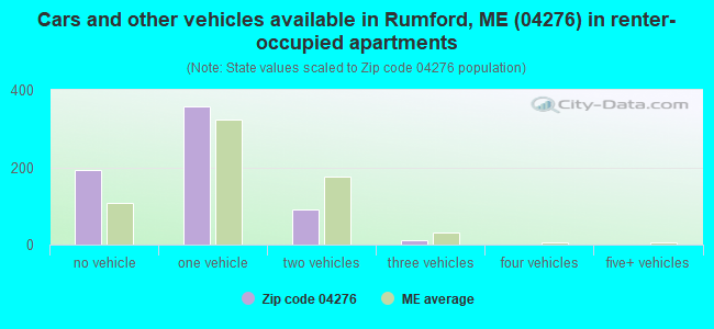 Cars and other vehicles available in Rumford, ME (04276) in renter-occupied apartments