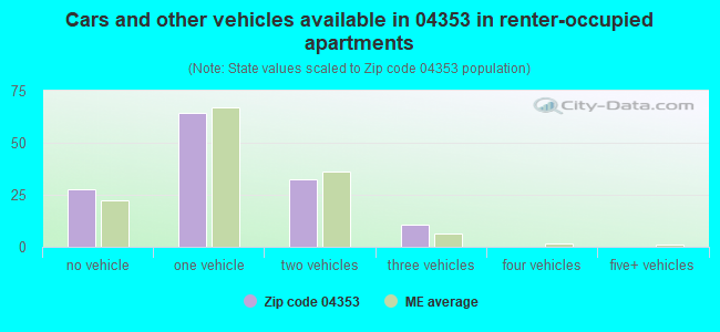 Cars and other vehicles available in 04353 in renter-occupied apartments