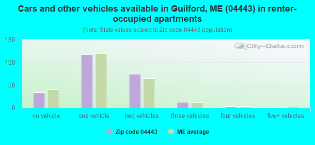 Cars and other vehicles available in Guilford, ME (04443) in renter-occupied apartments