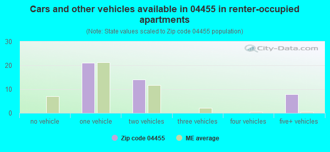 Cars and other vehicles available in 04455 in renter-occupied apartments