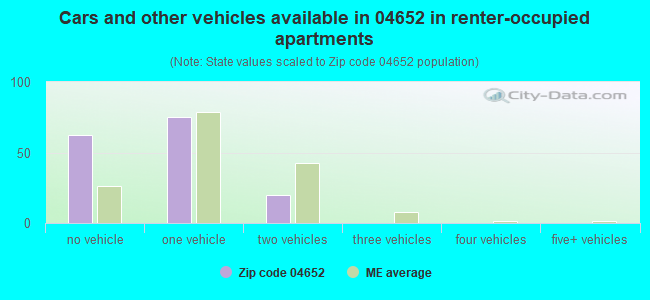 Cars and other vehicles available in 04652 in renter-occupied apartments