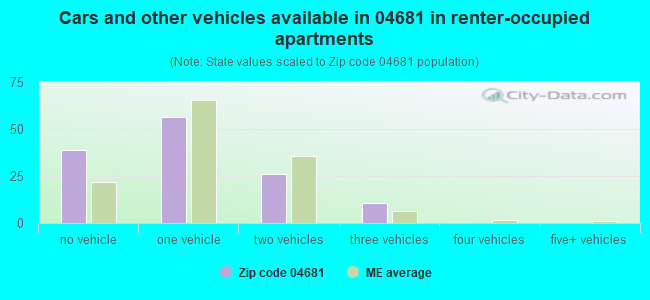 Cars and other vehicles available in 04681 in renter-occupied apartments