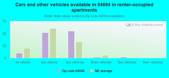 Cars and other vehicles available in 04684 in renter-occupied apartments