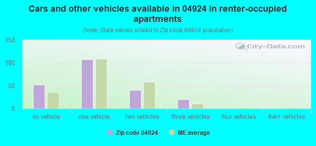 Cars and other vehicles available in 04924 in renter-occupied apartments