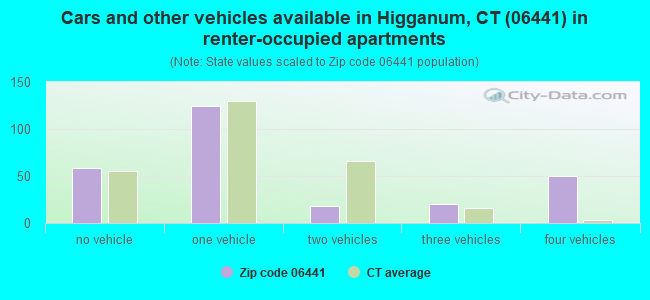 Cars and other vehicles available in Higganum, CT (06441) in renter-occupied apartments
