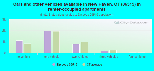 Cars and other vehicles available in New Haven, CT (06515) in renter-occupied apartments