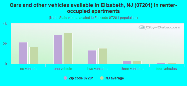 Cars and other vehicles available in Elizabeth, NJ (07201) in renter-occupied apartments