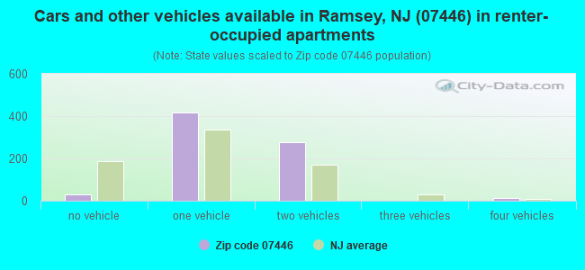Cars and other vehicles available in Ramsey, NJ (07446) in renter-occupied apartments