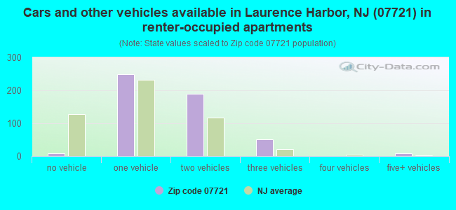 Cars and other vehicles available in Laurence Harbor, NJ (07721) in renter-occupied apartments