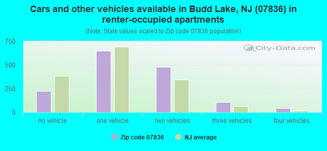 Cars and other vehicles available in Budd Lake, NJ (07836) in renter-occupied apartments