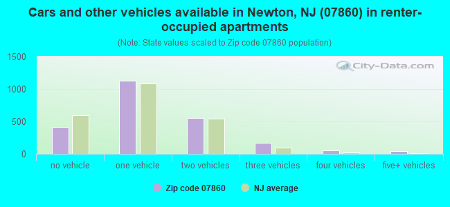 Cars and other vehicles available in Newton, NJ (07860) in renter-occupied apartments