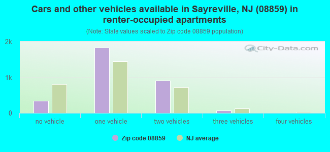 Cars and other vehicles available in Sayreville, NJ (08859) in renter-occupied apartments