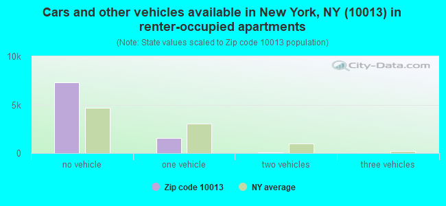 Cars and other vehicles available in New York, NY (10013) in renter-occupied apartments