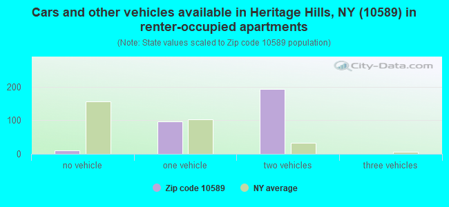 Cars and other vehicles available in Heritage Hills, NY (10589) in renter-occupied apartments