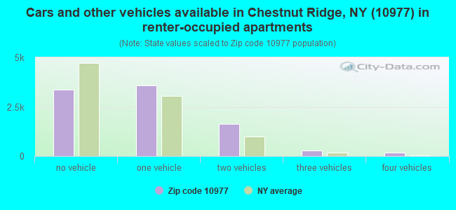Cars and other vehicles available in Chestnut Ridge, NY (10977) in renter-occupied apartments