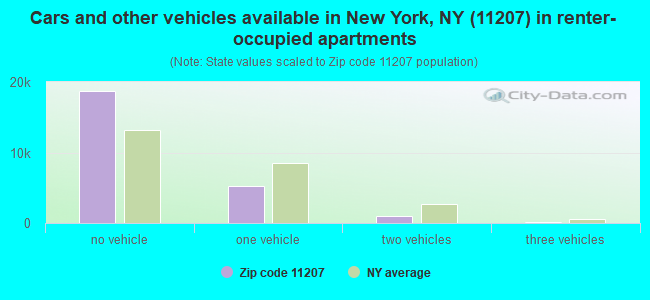 Cars and other vehicles available in New York, NY (11207) in renter-occupied apartments