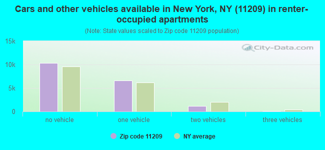 Cars and other vehicles available in New York, NY (11209) in renter-occupied apartments