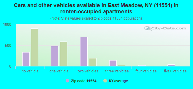 Cars and other vehicles available in East Meadow, NY (11554) in renter-occupied apartments