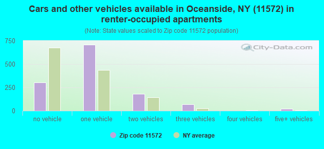 Cars and other vehicles available in Oceanside, NY (11572) in renter-occupied apartments