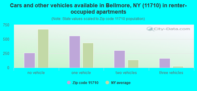 Cars and other vehicles available in Bellmore, NY (11710) in renter-occupied apartments