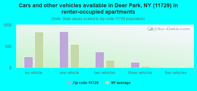 Cars and other vehicles available in Deer Park, NY (11729) in renter-occupied apartments