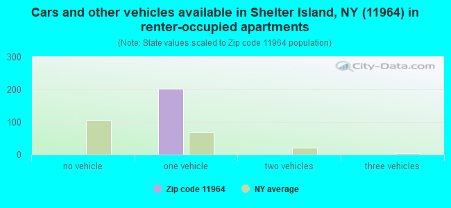Cars and other vehicles available in Shelter Island, NY (11964) in renter-occupied apartments
