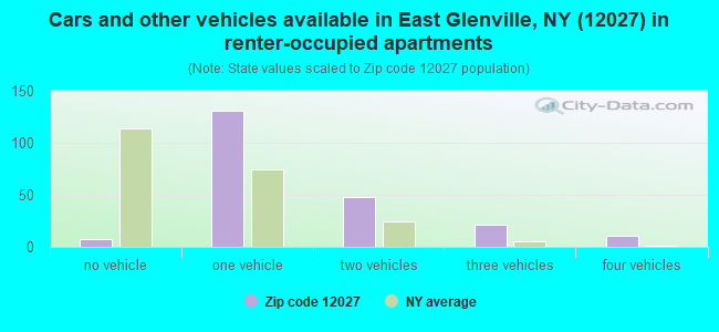 Cars and other vehicles available in East Glenville, NY (12027) in renter-occupied apartments