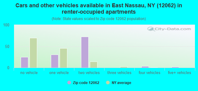 Cars and other vehicles available in East Nassau, NY (12062) in renter-occupied apartments