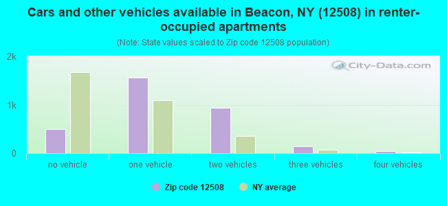 Cars and other vehicles available in Beacon, NY (12508) in renter-occupied apartments