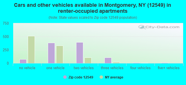 Cars and other vehicles available in Montgomery, NY (12549) in renter-occupied apartments