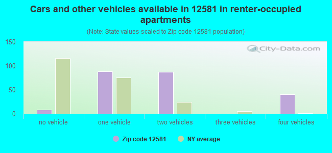 Cars and other vehicles available in 12581 in renter-occupied apartments