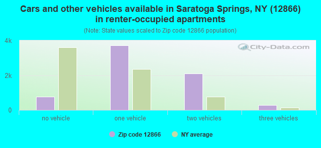 Cars and other vehicles available in Saratoga Springs, NY (12866) in renter-occupied apartments