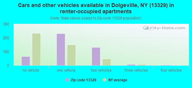 Cars and other vehicles available in Dolgeville, NY (13329) in renter-occupied apartments