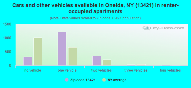 Cars and other vehicles available in Oneida, NY (13421) in renter-occupied apartments