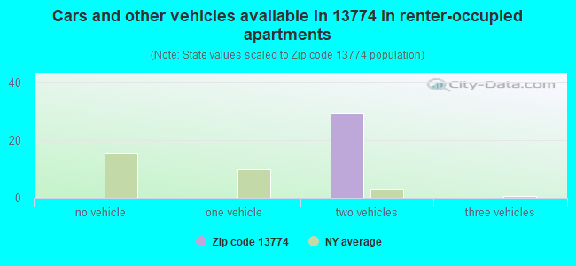 Cars and other vehicles available in 13774 in renter-occupied apartments