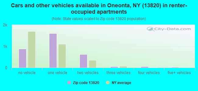 Cars and other vehicles available in Oneonta, NY (13820) in renter-occupied apartments