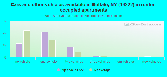 Cars and other vehicles available in Buffalo, NY (14222) in renter-occupied apartments