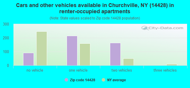 Cars and other vehicles available in Churchville, NY (14428) in renter-occupied apartments